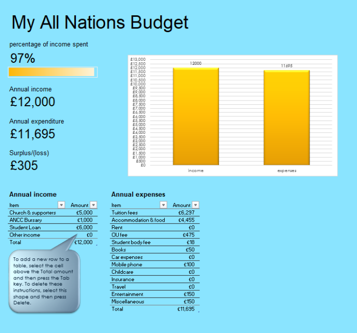 my all nations budget all nations